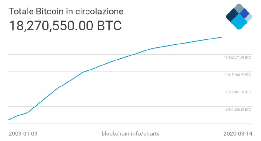 totale bitcoin estratto